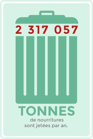 2 317 057 tonnes de nourritures sont jetées par an.