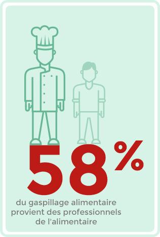 58% du gaspillage alimentaire provient des professionnels de l'alimentaire.