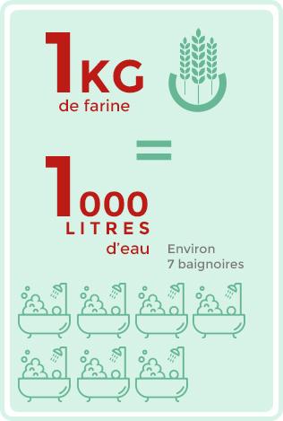 1 kg de farine = 1 000 litres d'eau = environ 7 baignoires.
