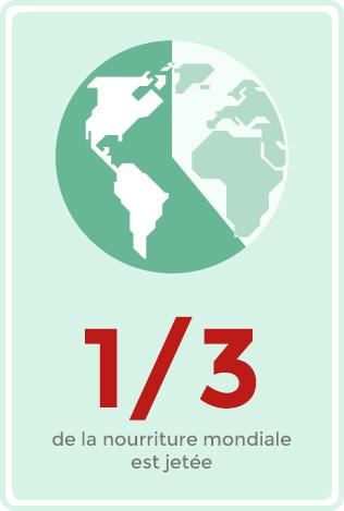 entre 2008 et 2020 on estime une augmentation de 40% de déchets dans le monde.